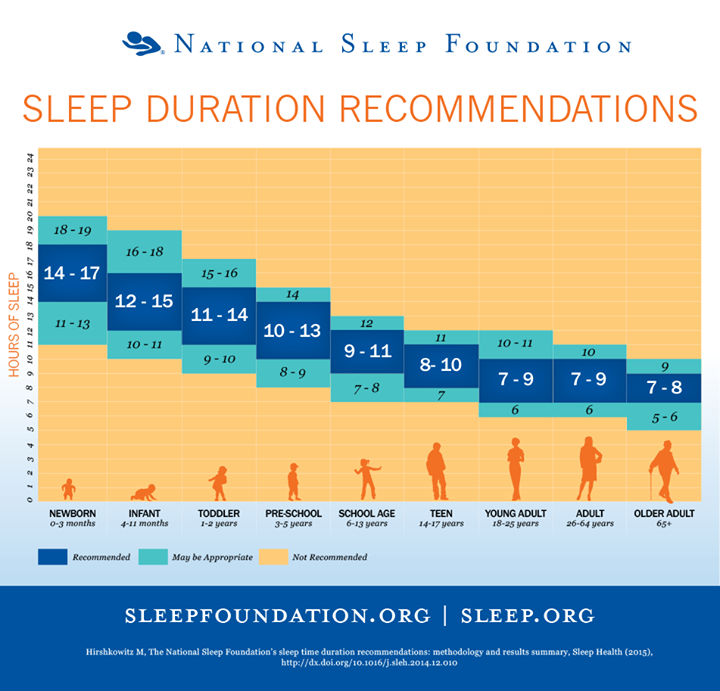 Recommended Sleep Times for kids